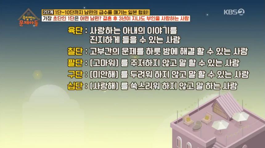 KBS2 '옥탑방의 문제아들' 방송 캡처