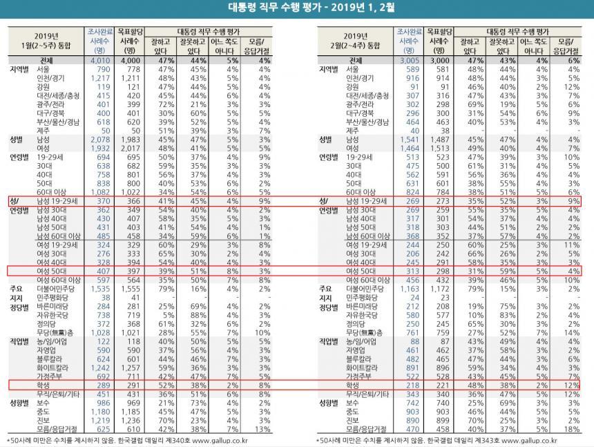문재인 대통령 국정운영 지지율 변화 1월 ~ 2월 / 한국갤럽