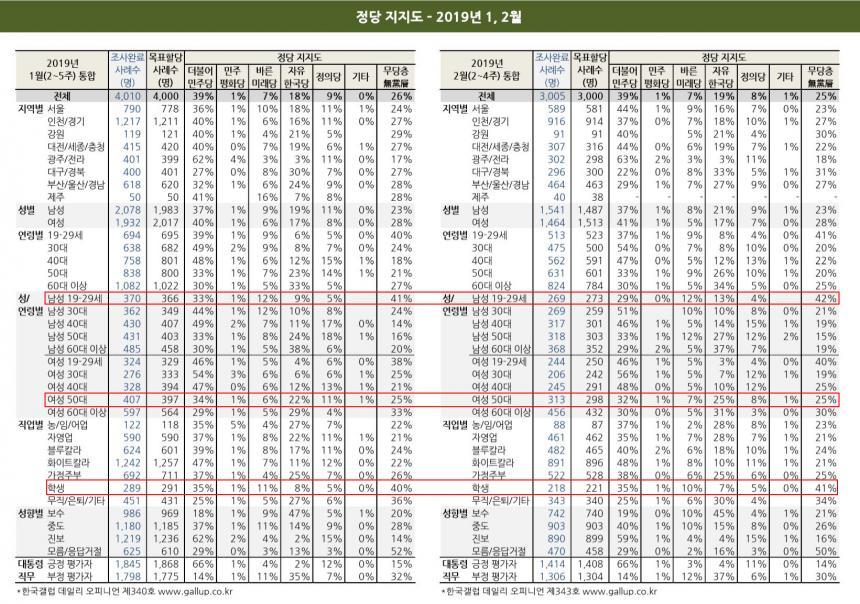 정당지지도 변화 (1월 ~ 2월) / 한국갤럽