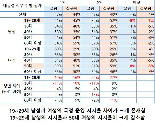 성별 연령별 지지율 변화 / 한국갤럽 조사내용 재구성