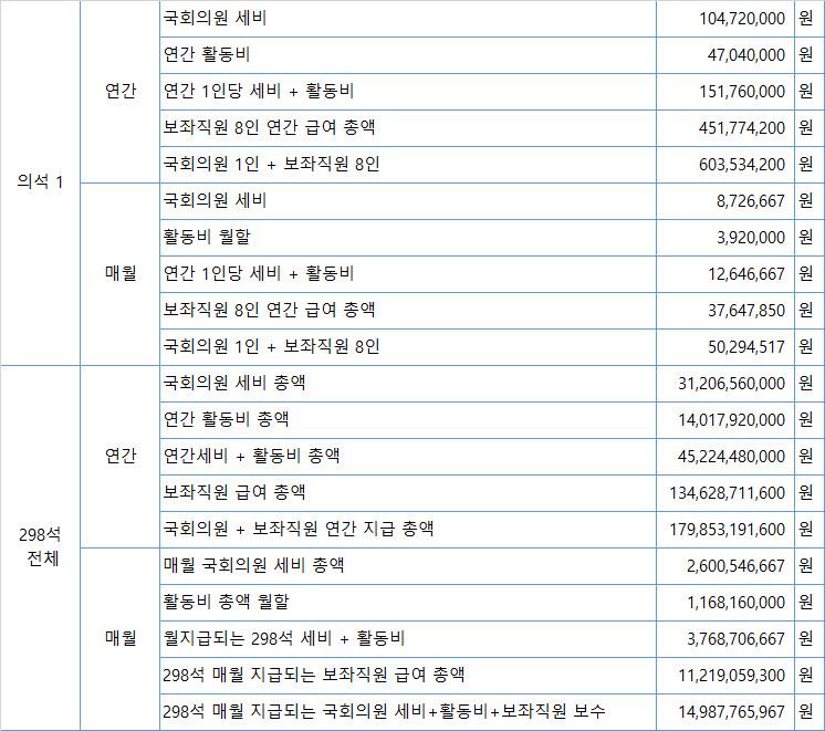 국회의원 298명의 세비 + 활동비 + 보좌직원 보수 총액