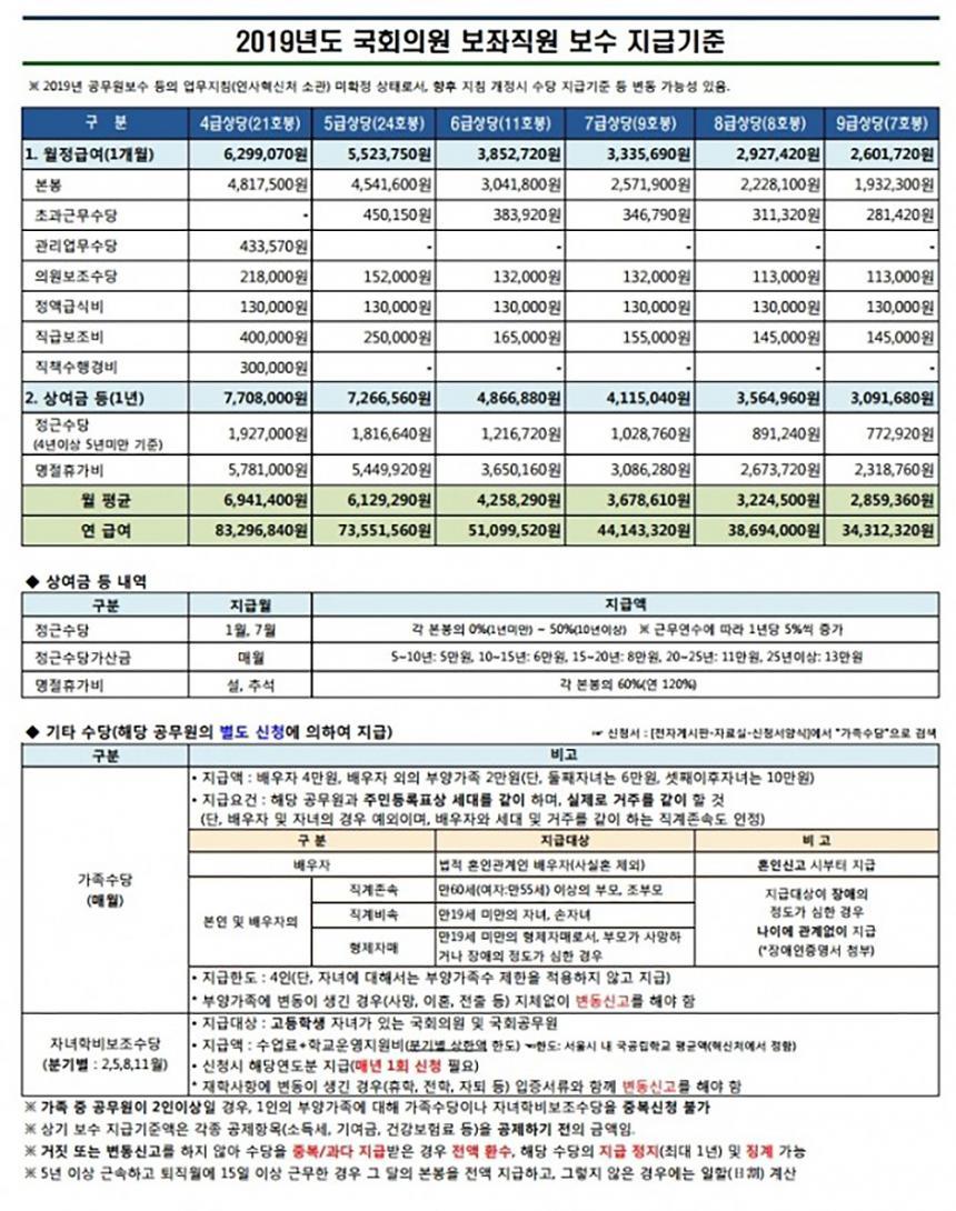 2019년 국회의원 보좌직원 보수 지급기준(국회사무처)