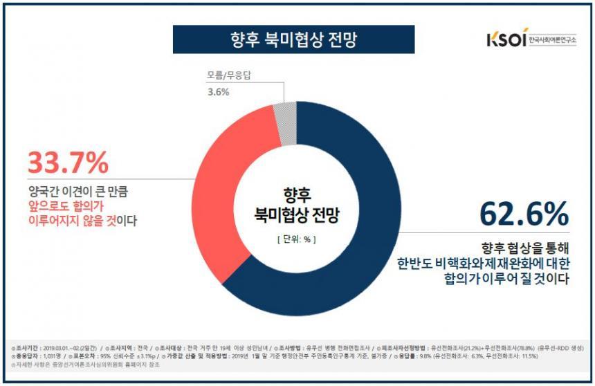 북미협상 향후 전망 / 한국사회여론연구소