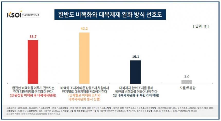 한반도 비핵화와 대북제재 방식 / 한국사회여론연구소