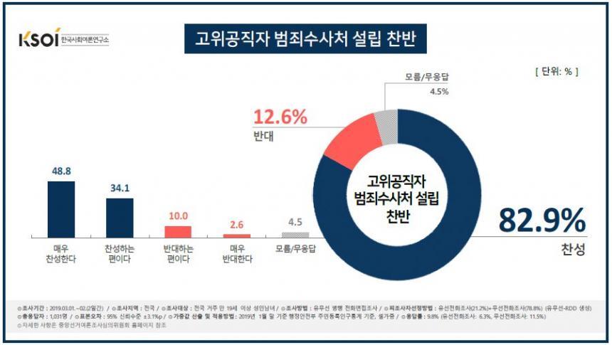 '고위공직자 범죄수사처'인 공수처 설립 찬반 / 한국사회여론연구소
