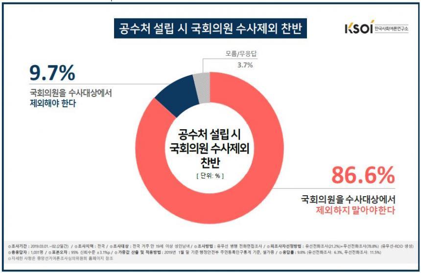 공수처 수사대상에서 국회의원 제외 여부 / 한국사회여론연구소