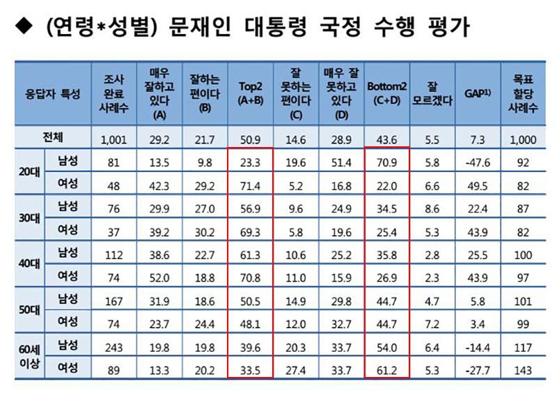 문재인 대통령 지지율에 대한 성별/연령별 교차분석 / SA컨설팅
