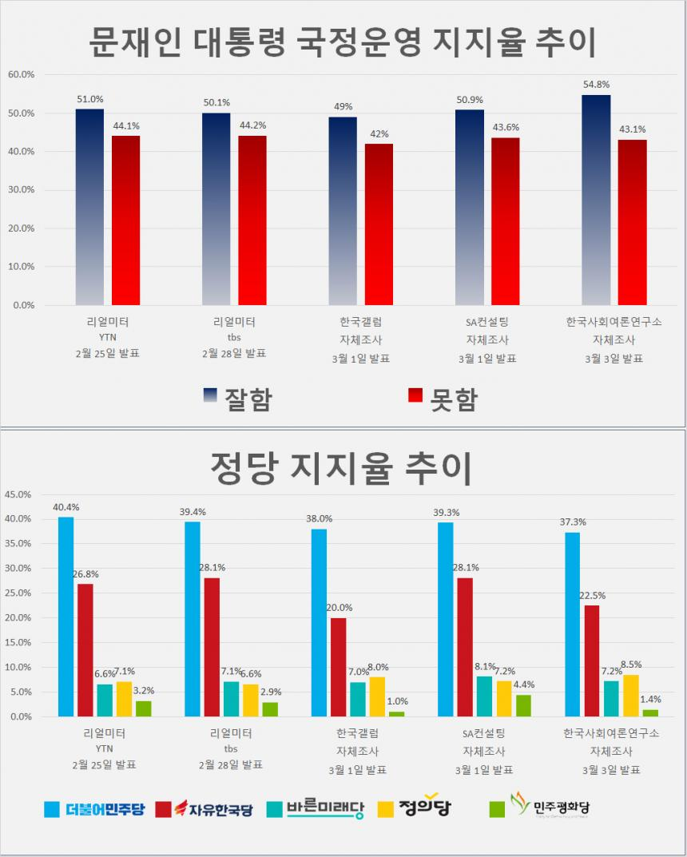 문재인 대통령 국정운영 지지율 및 정당 지지율 추이