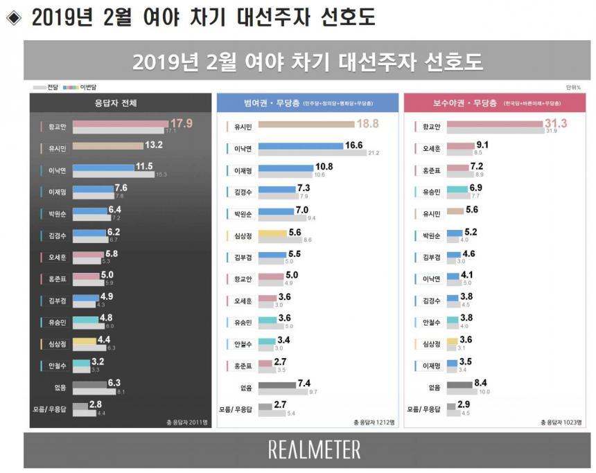 제20대 대통령선거 후보군 지지율 조사 / 리얼미터