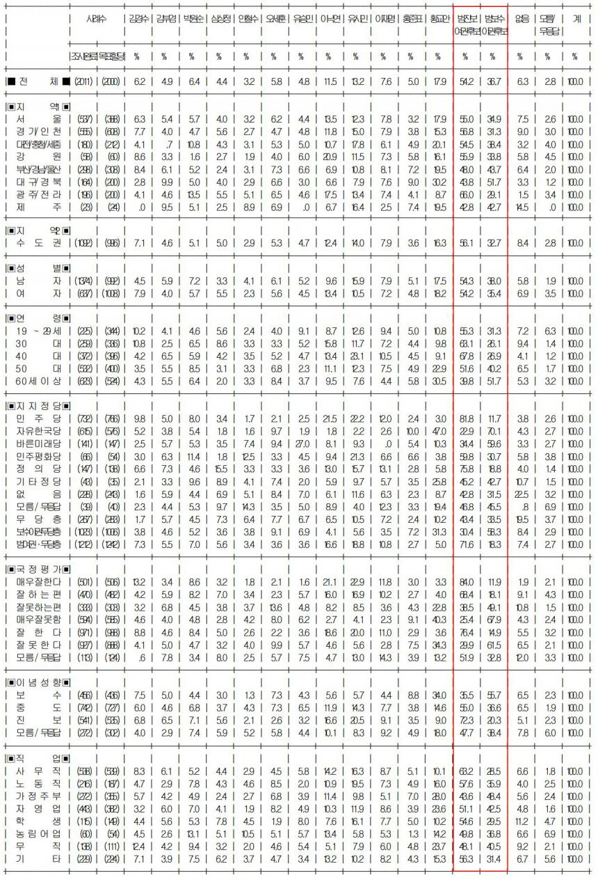제20대 대통령선거 후보군 지지율 상세 분석 / 리얼미터