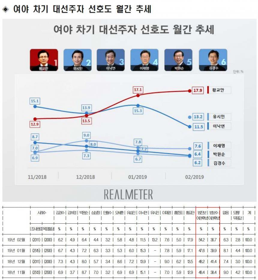 주요 후보들의 지지율 추이 / 리얼미터
