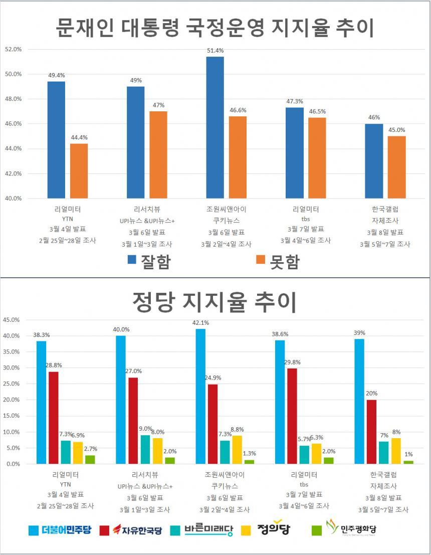 문재인 대통령 국정운영 지지율 추이 및 정당지지율 추이