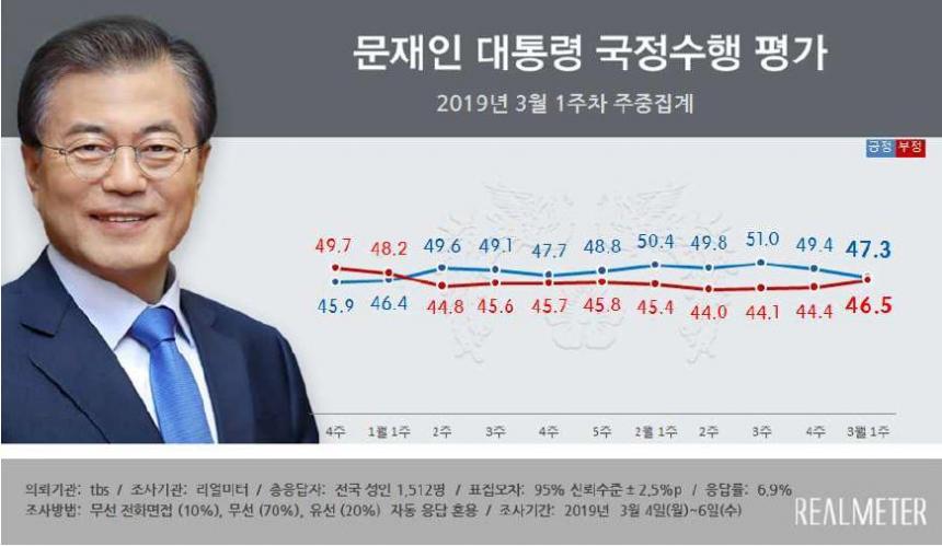 문재인 대통령 지지율 / 리얼미터