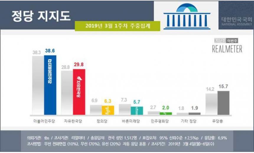 정당 지지율 / 리얼미터