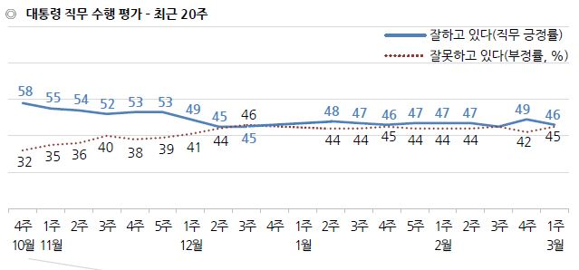 문재인 대통령 국정운영 지지율 / 한국갤럽
