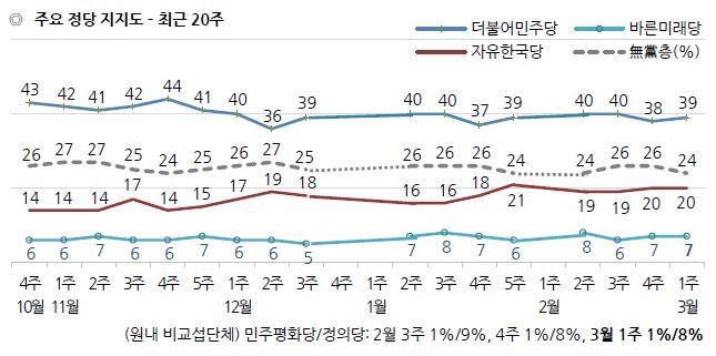 정당 지지율 / 한국갤럽