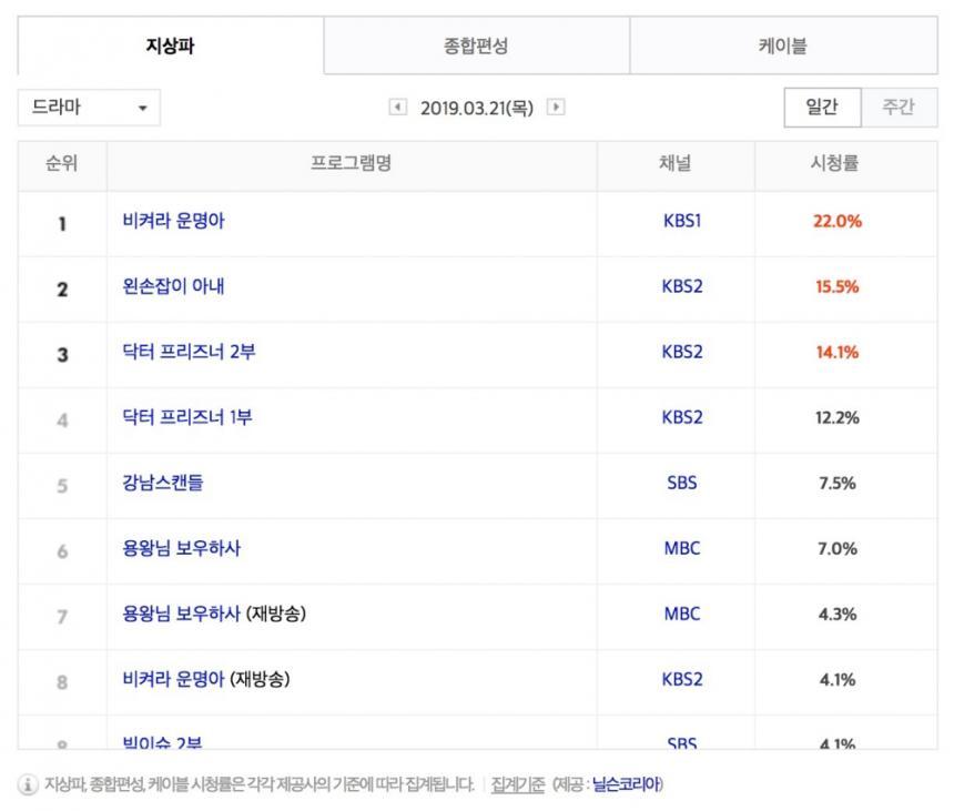 3월 21일 지상파 드라마 시청률 순위