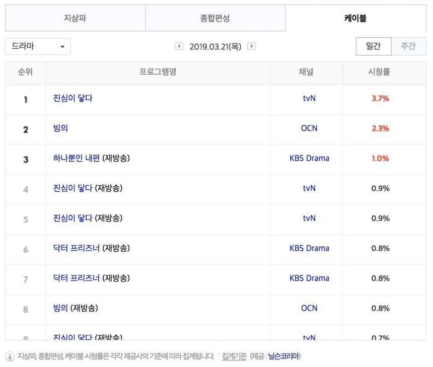 3월 21일 케이블 드라마 시청률 순위