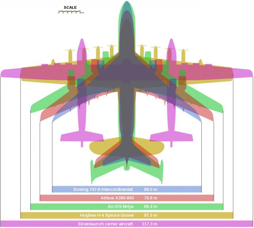 스트라토론치의 크기 비교