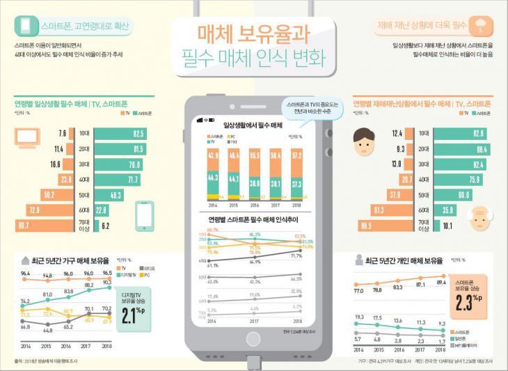 매체 보유율과 필수매체 인식의 변화 / 방송통신위원회