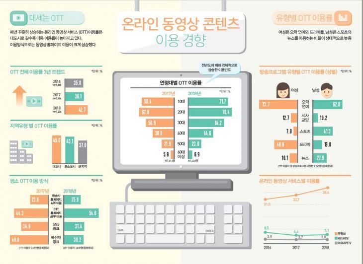 온라인동영상콘텐츠 이용경향 / 방송통신위원회