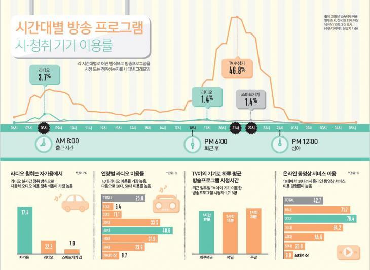 시간대별 방송 프로그램 시청 및 청취 기기 이용률 / 방송통신위원회