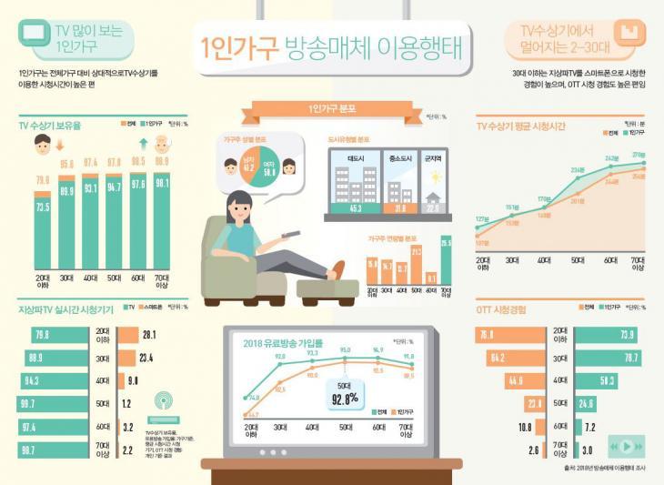 1인가구의 방송매체 이용행태 / 방송통신위원회