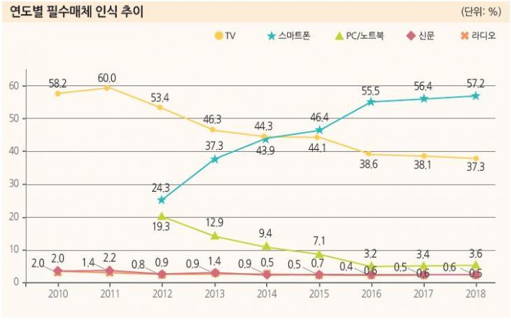 연도별 필수매체 인식추이 / 방송통신위원회