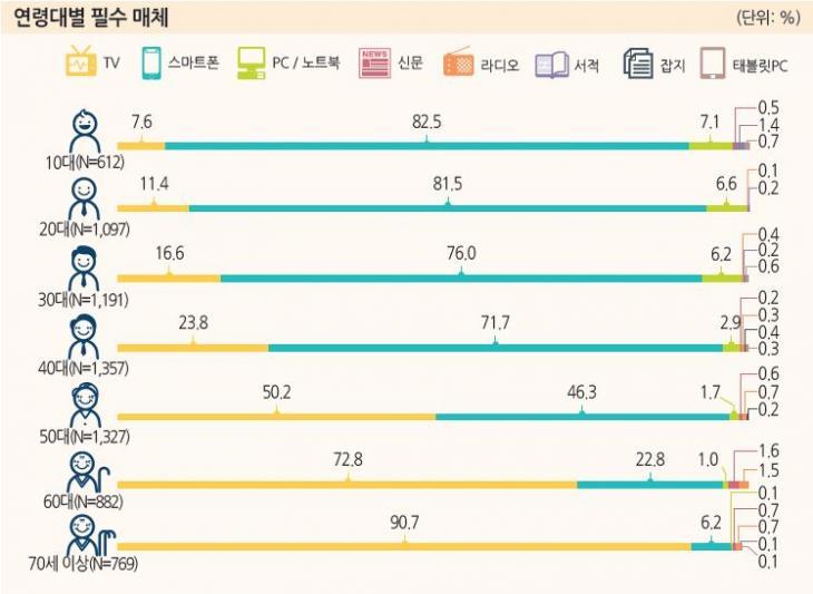 연령대별 필수매체 / 방송통신위원회