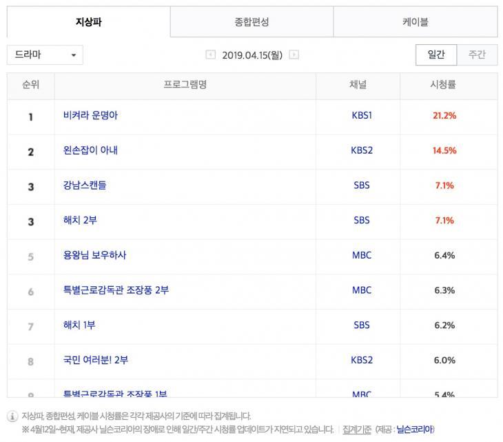 4월 15일 지상파 드라마 시청률 순위