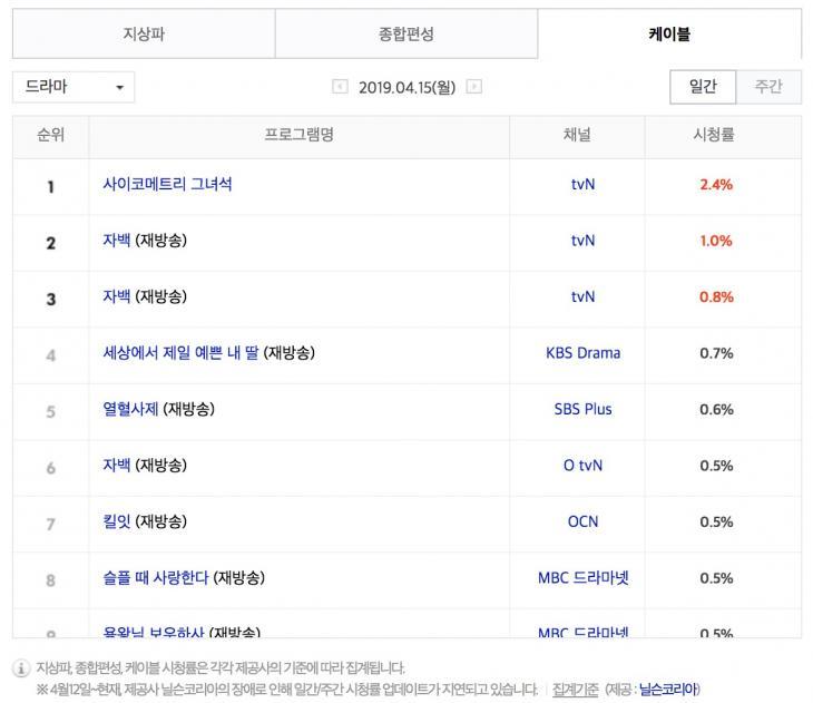 4월 15일 케이블 드라마 시청률 순위