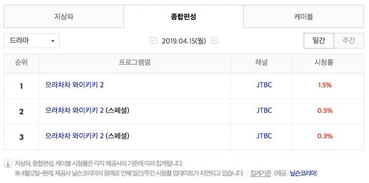 4월 15일 종편 드라마 시청률 순위