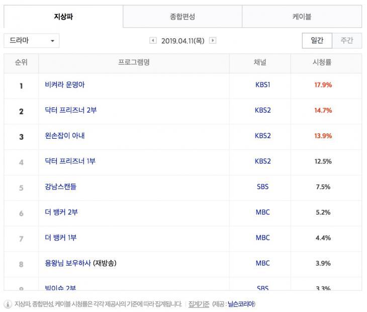 4월 11일 지상파 드라마 시청률