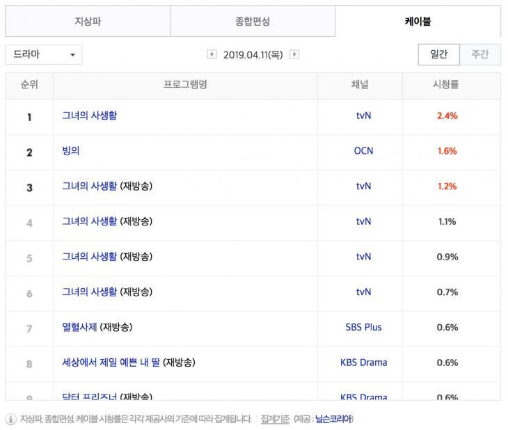 4월 11일 케이블 드라마 시청률 순위