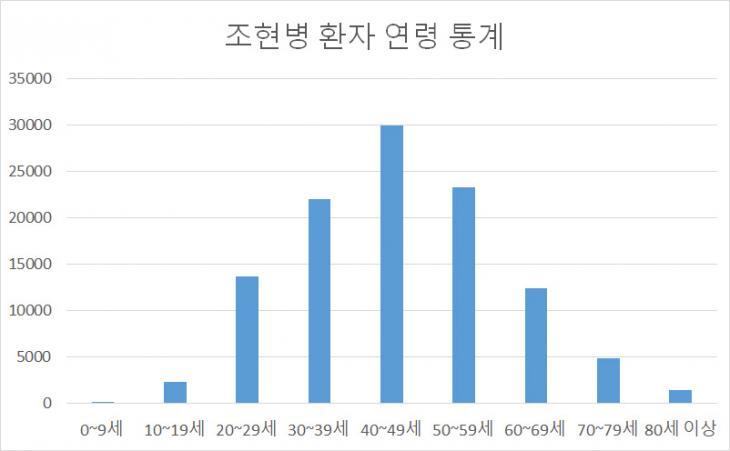 연령대별 조현병 환자의 수 / 건강보험심사평가원