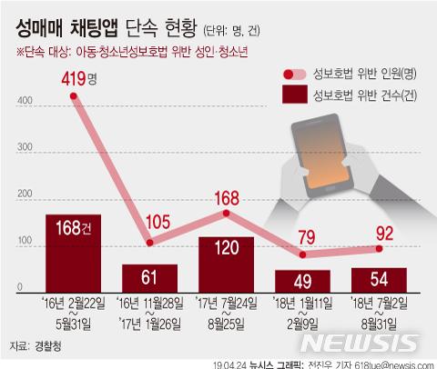 성매매 채팅앱 단속 현황 / 뉴시스