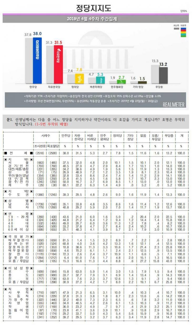 정당 지지도 / 리얼미터