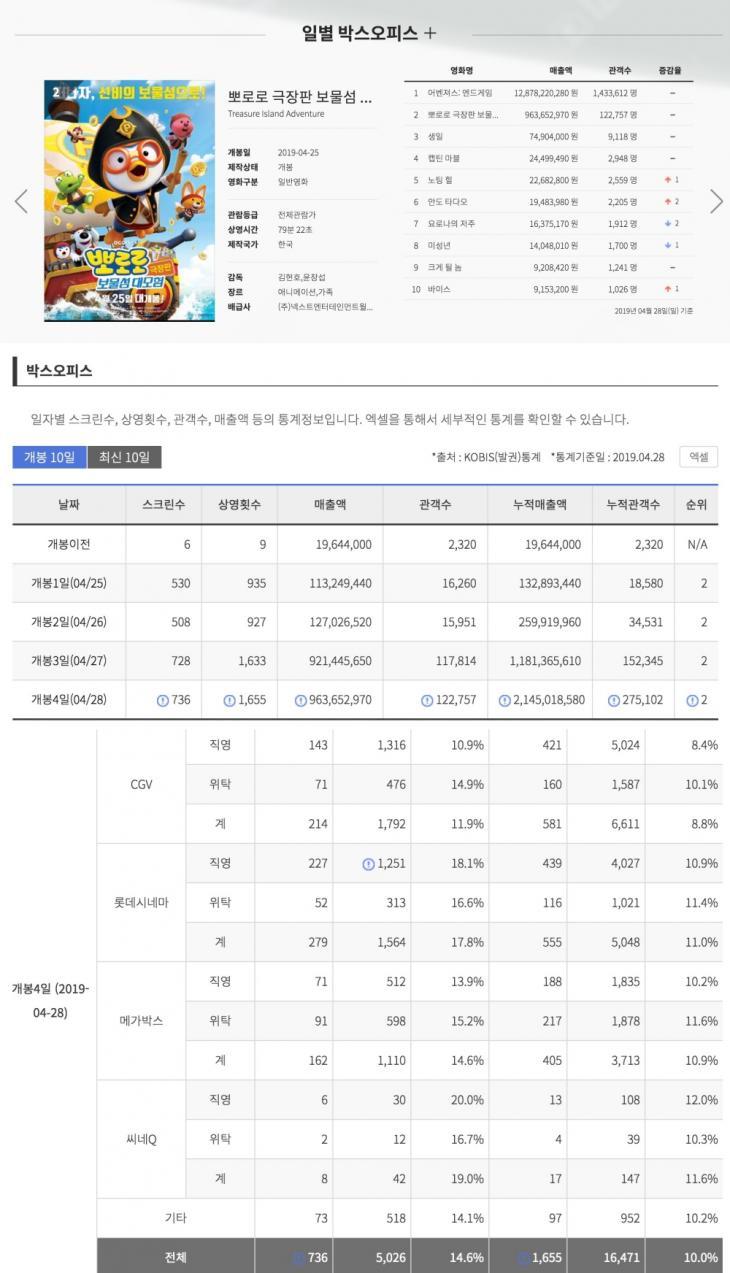 영화진흥위원회 영화관입장권 통합전산망