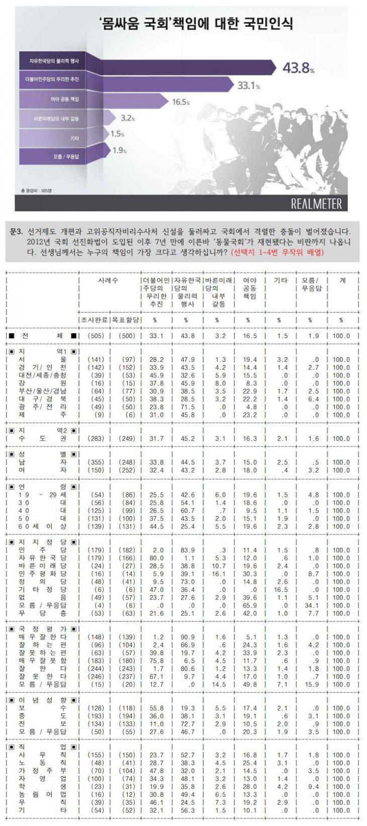 '몸싸움 국회'책임에 대한 국민인식 / 리얼미터