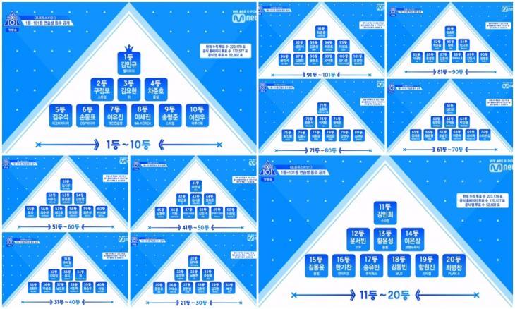 금요일 예능 엠넷 '프로듀스 X 101'(프듀 시즌4, 프듀엑스) 방송 캡처<br>