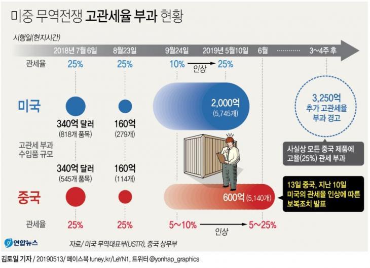 미중 무역전쟁 관세폭탄 투하 상황 / 연합뉴스