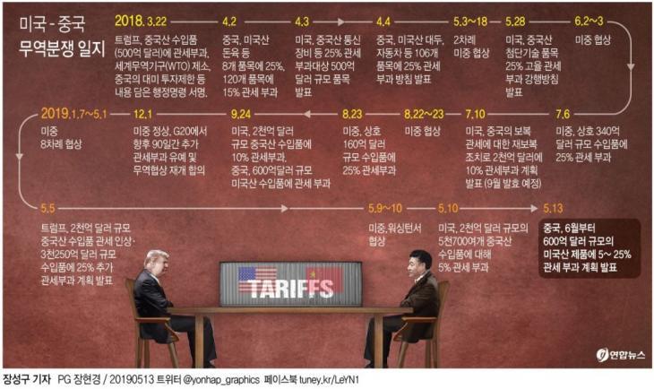 미중 관세 충돌 (PG) / 연합뉴스