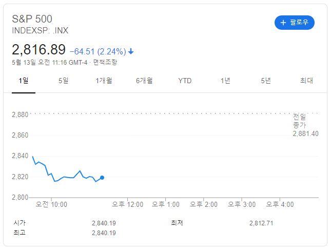 스탠더드 앤드 푸어스(S&P) 500