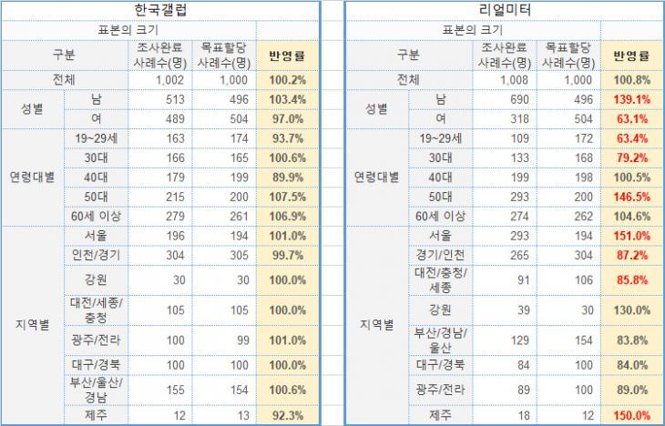 한국갤럽과 리얼미터의 표본 반영율 비교