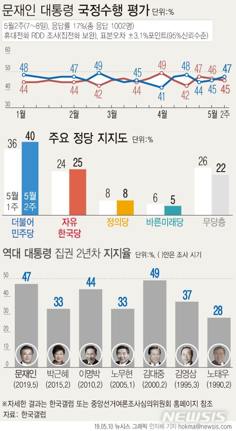 한국갤럽이 5월 둘째 주 문재인 대통령의 국정수행 여론을 설문한 47%가 긍정 평가했다. 부정 평가는 45%였으며 8%는 의견을 유보했다. 어느 쪽도 아님 3%, 모름·응답거절 5%. / 뉴시스