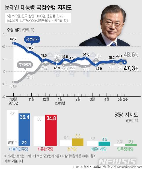 리얼미터가 9일 공개한 5월 2주차 주중집계에 따르면 문재인 대통령의 지지율은 지난주 대비 1.8%p 내린 47.3%를 기록했다. / 뉴시스