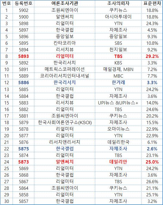 표 1 최근 선거여론조사 30건의 실제 인구구성 반영률의 표준편차