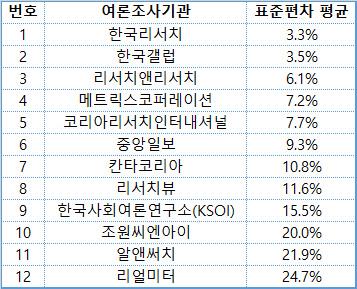표 2 최근 선거여론조사 30건에 참여한 12개 여론조사기관의 표준편차 평균 (표1의 중복 제거)