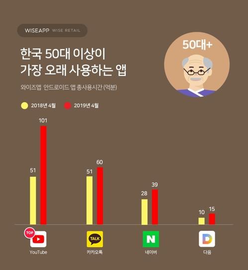 [와이즈앱 제공]