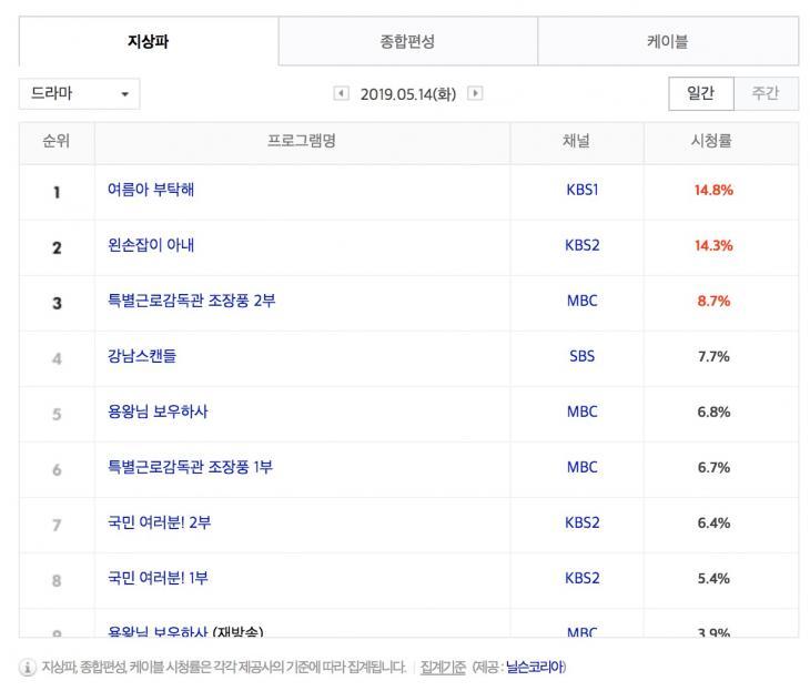 5월 14일 지상파 드라마 시청률 순위